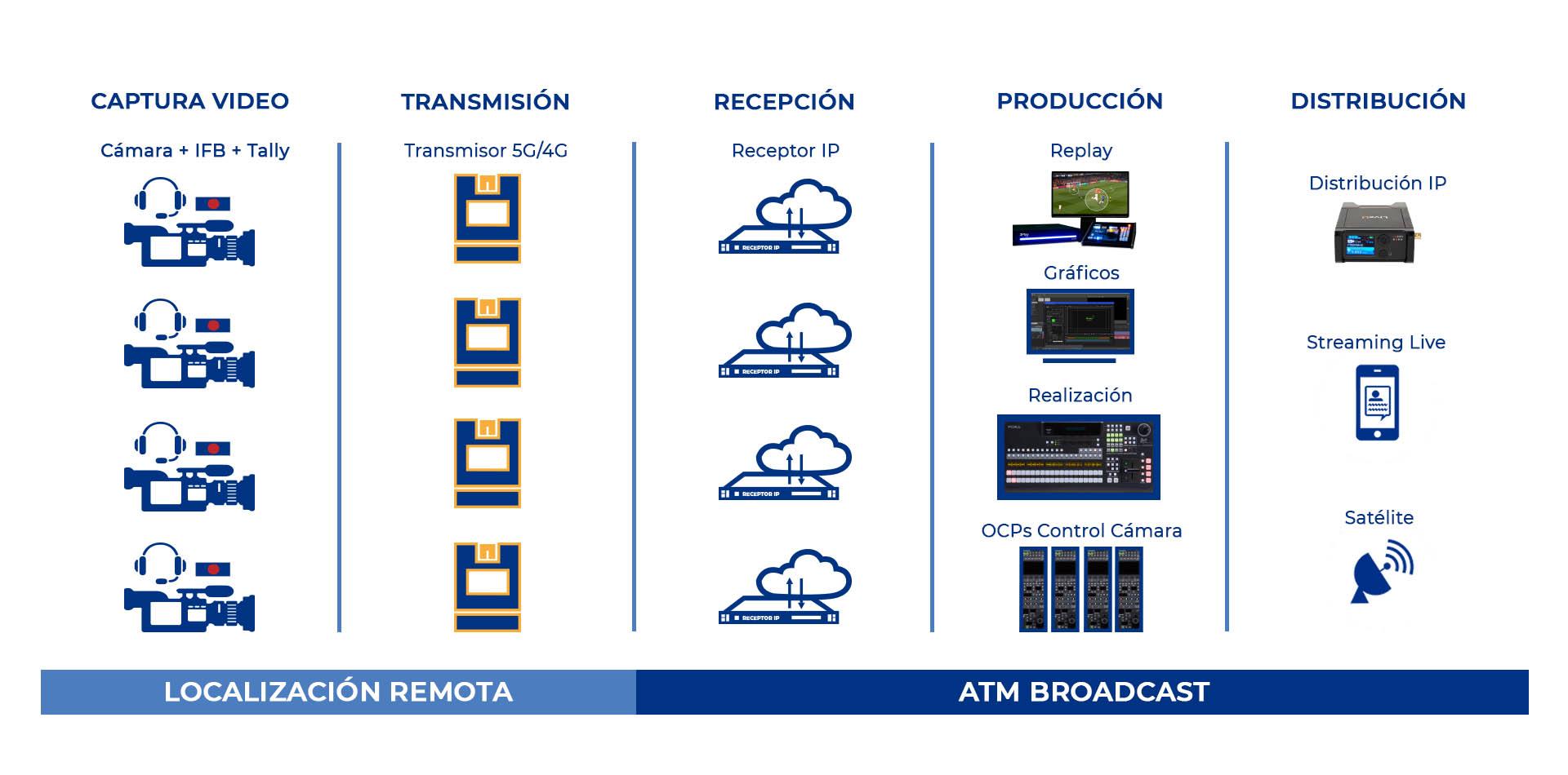 plano de realización remota atm broadcast